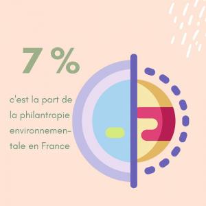 |Approfondir| 7% c'est peu étant donné l'enjeu.  C'est pourquoi on a à❤️ de travailler avec des créateurs et marques qui, lorsqu'elles le peuvent, s'engagent aussi via des associations comme Clean my calanques, Un Océan de vie, Un toit pour les abeilles ou des organisations, Plant For the planet, Terracycle, etc,…  Et faisant bien sûr attention à ne pas tomber dans l'écueil du greenwashing avec juste l'effet com' que pourraient susciter un partenariat avec des associations environnementales.  #durable #ecoresponsable #protectourplanet